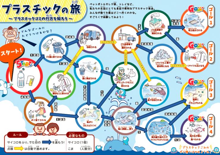 海ごみすごろくプラスチックの旅 大阪湾環境保全協議会